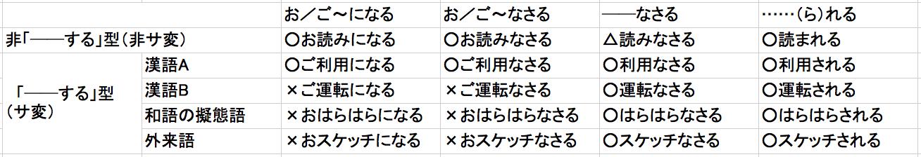 尊敬語4パターン(2015-04-18)