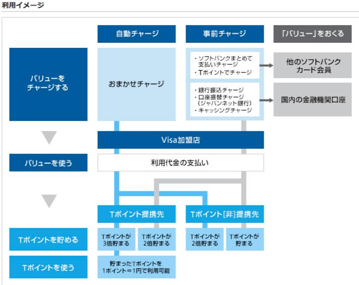 SoftBank card