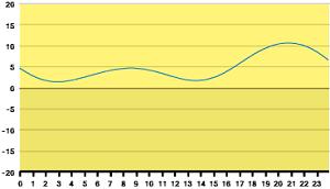 タイドグラフ270114
