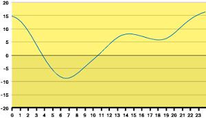 タイドグラフ270118