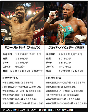 PACQUIAO VS MAYWEATHER 300