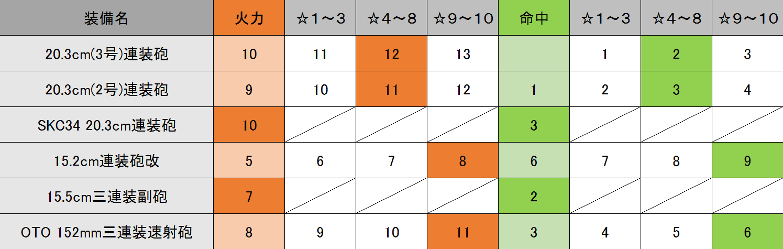 中口径主砲 Excel3