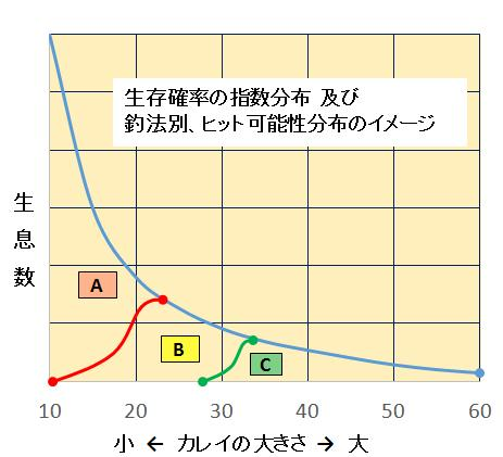 生存確率指数分布とハザード確率