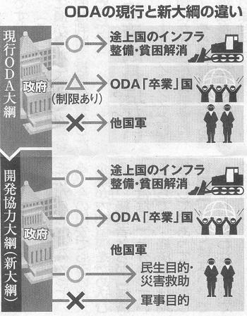 ODA大綱の新旧比較