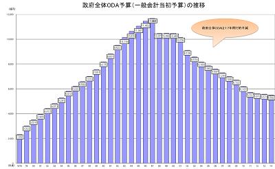 ODA予算の推移