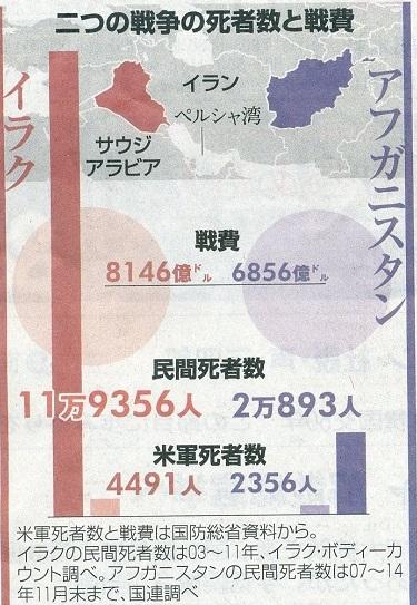死者数と戦費2