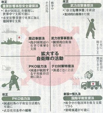 拡大する自衛隊の活動