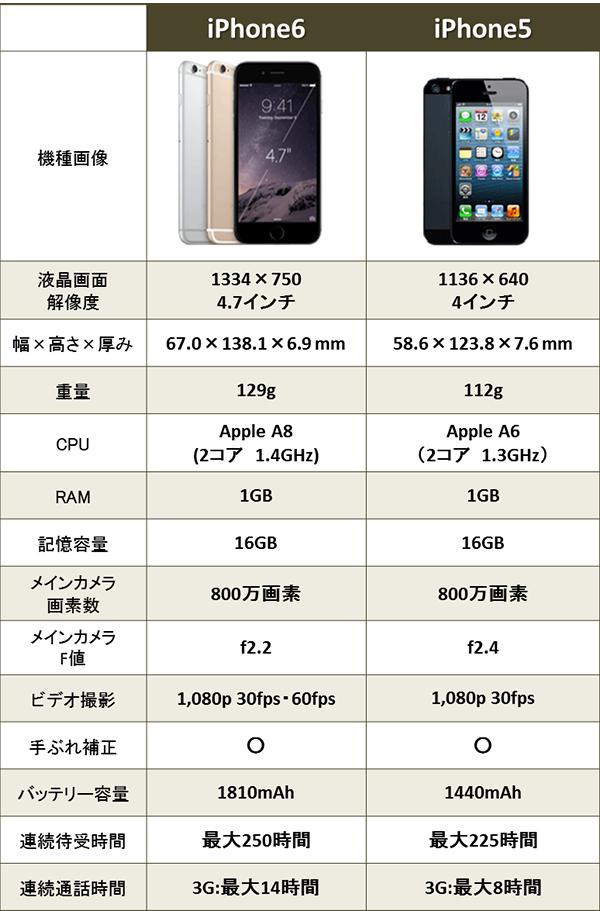 徹底比較 iPhone6とiPhone5