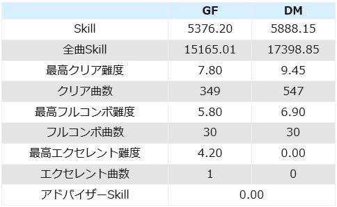 GFDMスキル