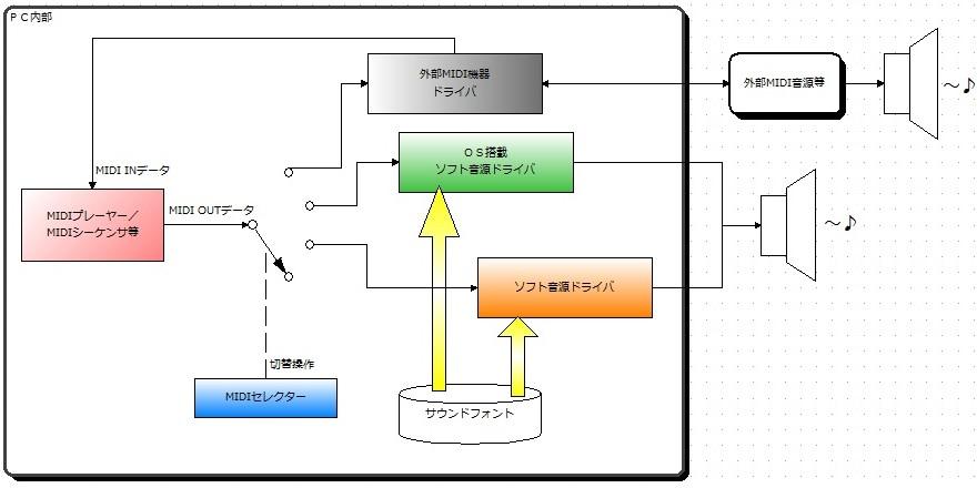 MIDI構成図