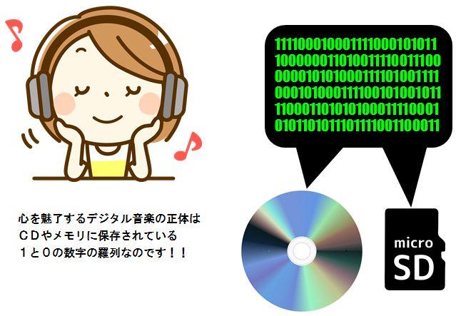デジタル音楽の正体
