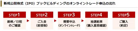 東海東京証券のIPO抽選ルール 当選・落選