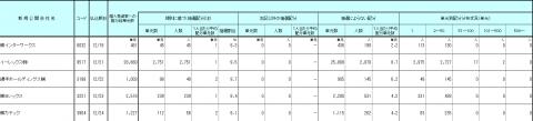 野村證券のIPO 個人配分と裁量配分