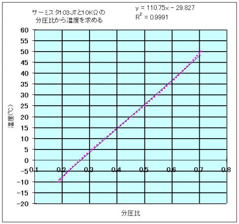 サーミスタ103JT直線近似