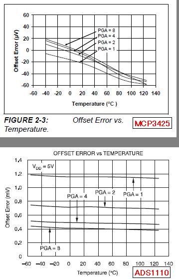 ADS1110とMCP3425の違い4_offset