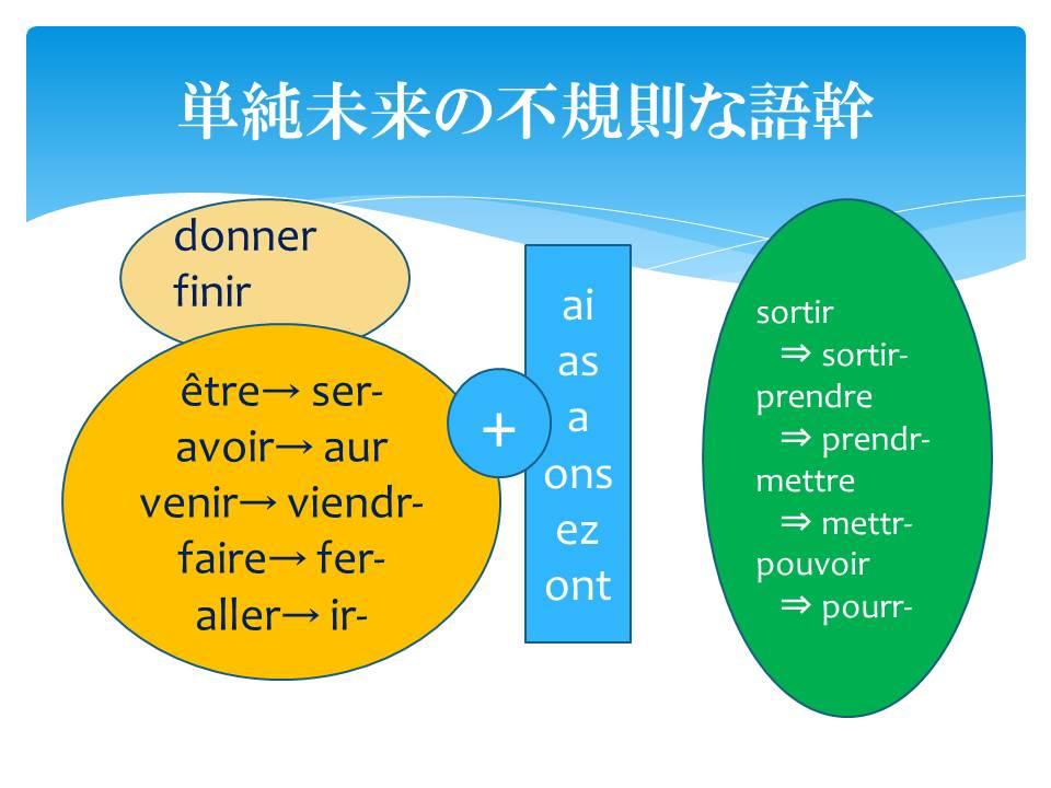 フランス語文法6-2