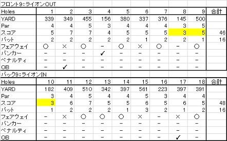 20150627北海道ゴルフ倶楽部ライオンコース