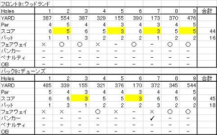 20150607 ル・ペタウゴルフコース
