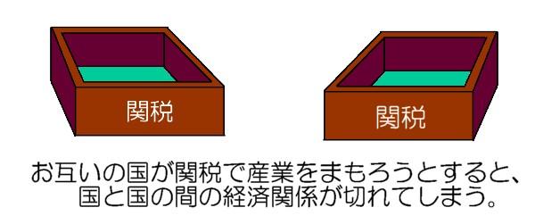 ブロック経済2