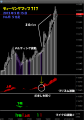 20150516ドル円ディーリングマップ