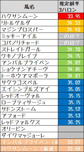 2015高松宮記念推定前半3ハロン