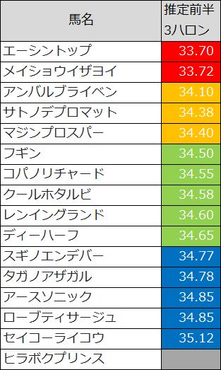 2015函館SS推定前半3ハロン
