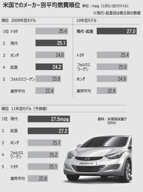 現代自動車 燃費水増し