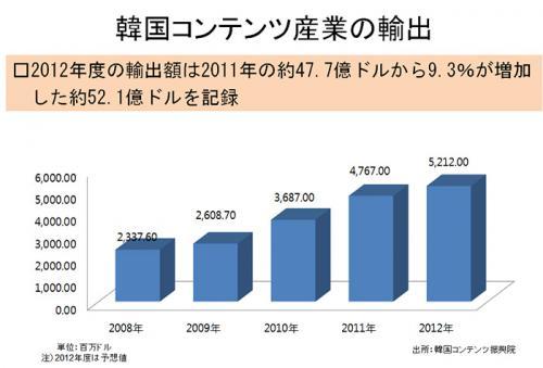 統計 韓国コンテンツ輸出実績