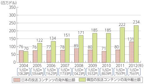 統計 放送コンテンツ 日韓比較