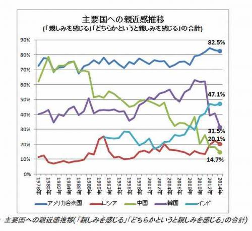 統計 2014国別好感度推移