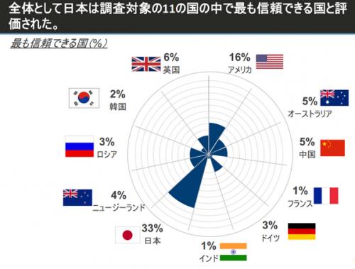 ASEAN 信頼できる国 世論調査