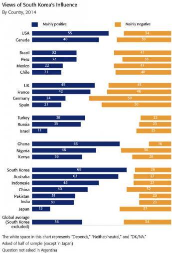 2014 BBC 国家イメージ韓国への評価