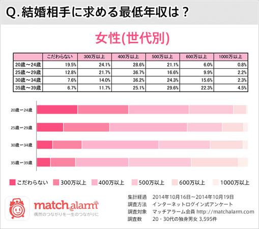 2014 日本女性 結婚相手 年収