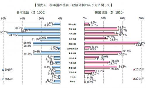 2015日韓世論調査 アンケート