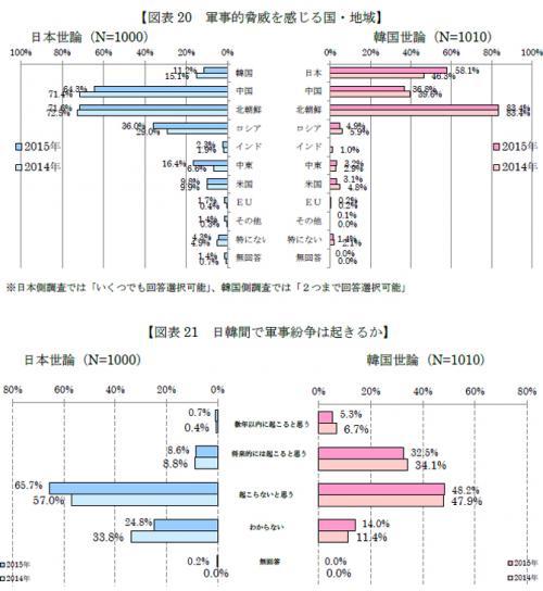 2015日韓世論調査 アンケート1