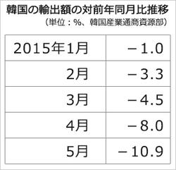 2015韓国輸出 対前年同月比