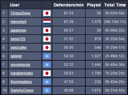 defenser10傑