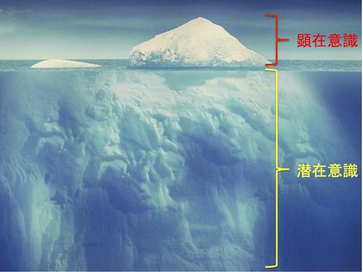 顕在意識と潜在意識の図 氷山の一角