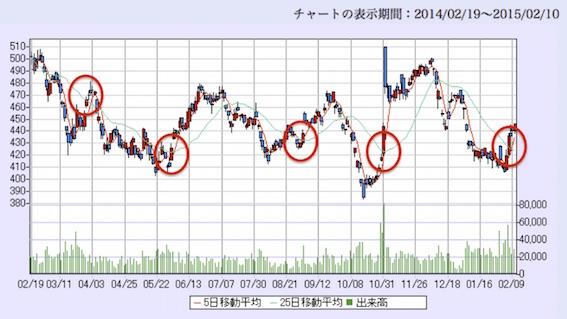 三井トラスト1年チャート GC 図