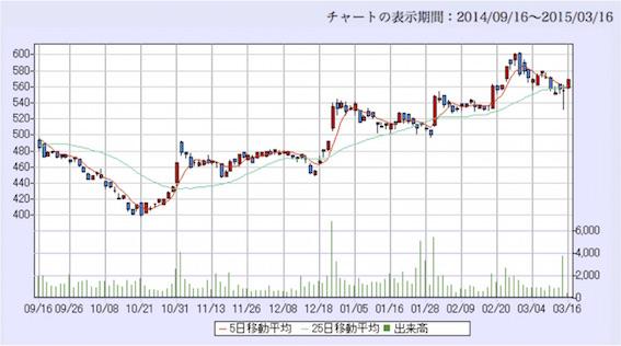 東京ドーム日足6月チャート