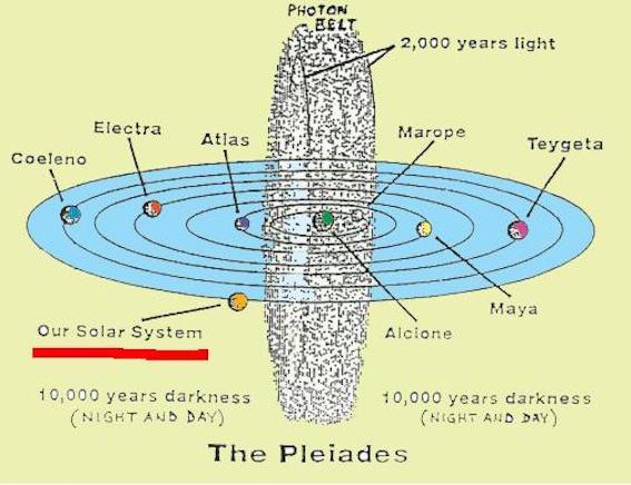 太陽系の公転とフォトンベルト