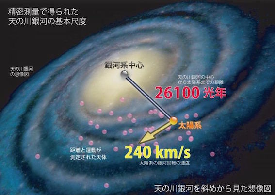 銀河系内の太陽系