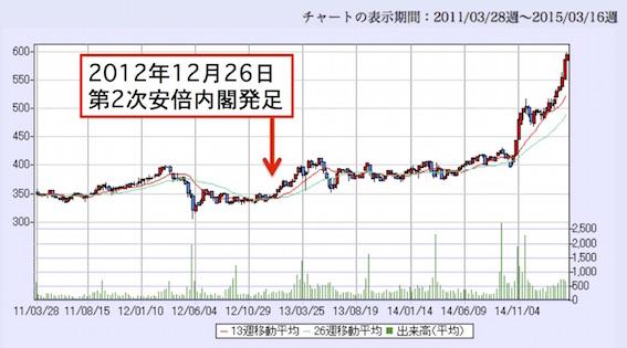 西日本鉄道(9031-T1)チャート