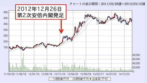 太平洋セメント(5233-T1)チャート