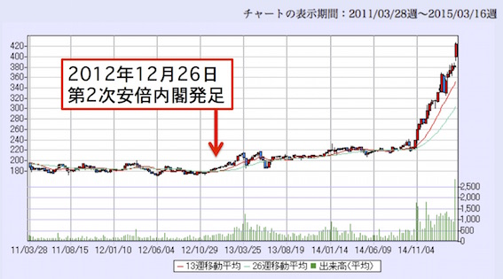 森永製菓(2201-T1)チャート