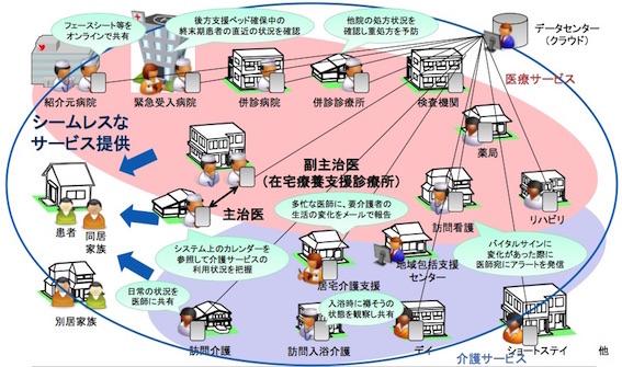 在宅における情報共有システム