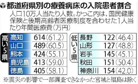 都道府県別療養病床表