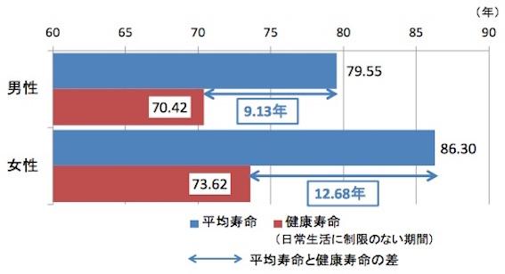 健康寿命と平均寿命の差
