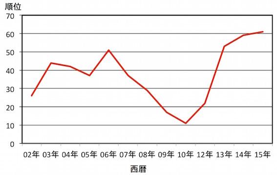 日本の報道自由ランキング順位グラフ
