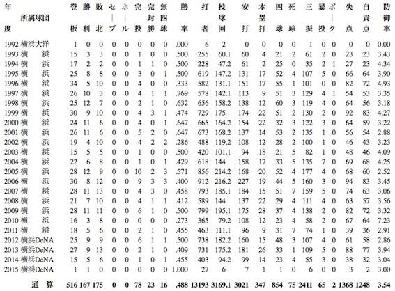 三浦大輔 通算成績 JPEG